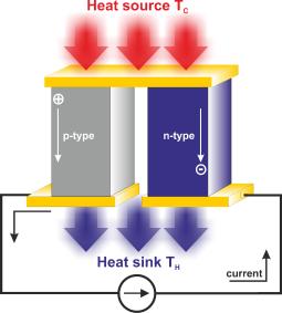 Divais refrigerator/generator termoelektrik tersusun atas dua material dengan pembawa muatan mayoritas yang berbeda; n-type dengan pembawa muatan mayoritas elektron dan p-type dangan pembawa muatan mayoritas hole.