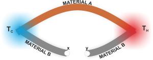Dua buah logam tak sejenis, material A dan material B, yang terhubung satu sama lain di kedua ujungnya. Jika sambungan yang satu bertemperatur tinggi Th dan sambungan lain ber temperatur rendah Tc maka akan ada arus listrik yang mengalir dan dapat teramati apabila pengukuran dilakukan pada titik X dan Y.