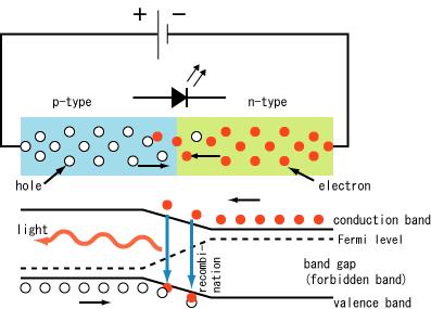 sambungan p-n pada dioda pemancar-cahaya (sumber gambar: wikimedia commons)